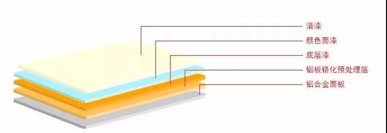 普通氟碳铝单板已过时?铝单板美颜了解一下!