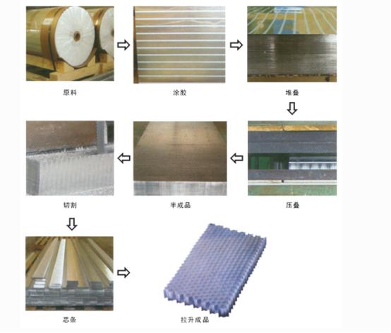 影响铝蜂窝板性能的主要因素
